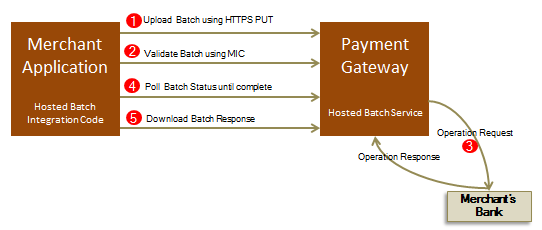 Batch Integration Model